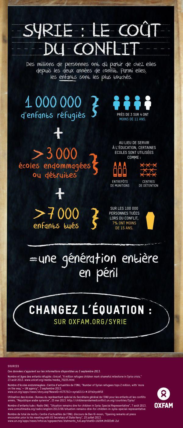 Plus d'un million d'enfants réfugiés + 3 000 écoles endommagées ou détruites + 7 000 enfants tués = une génération entière en péril, en raison du conflit en Syrie. Aidez-nous à changer cette équation, pour la paix : http://www.oxfam.org/syrie