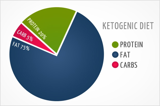Coconut ketogenic diet meal plan