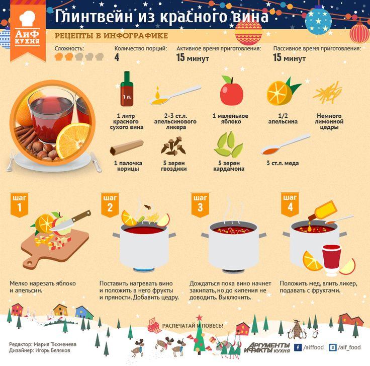 Безалкогольный глинтвейн рецепт в домашних условиях