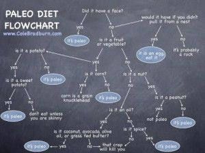 What the F is Paleo?