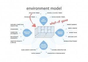 business environment essays