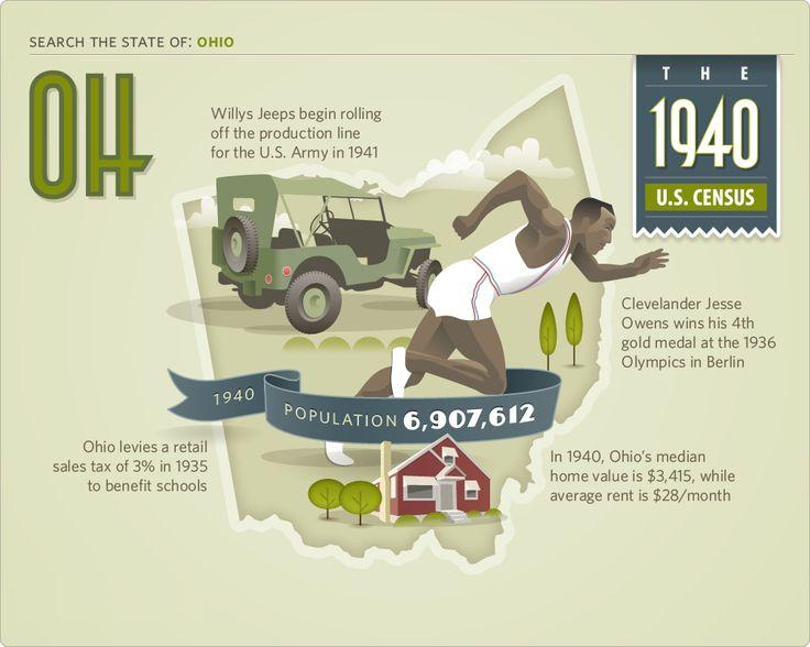 Ohio in the 1940s