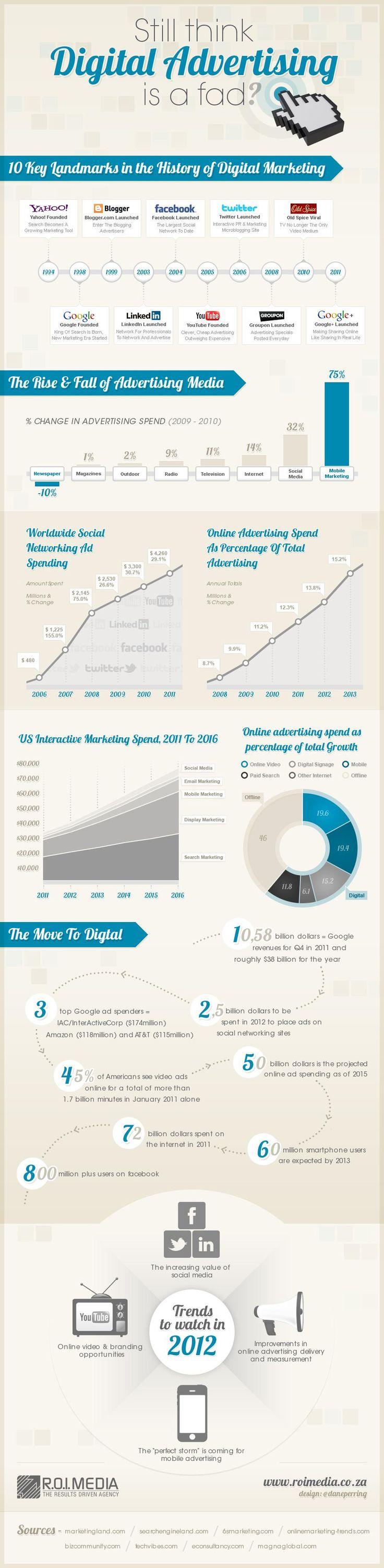 Digital Advertising #Social Me