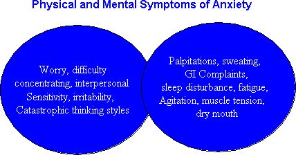essays on anxiety Anxiety is a normal, but highly subjective, human emotion while normal anxiety serves a beneficial and adaptive purpose, anxiety can also become the cause of tremendous suffering for millions of people.