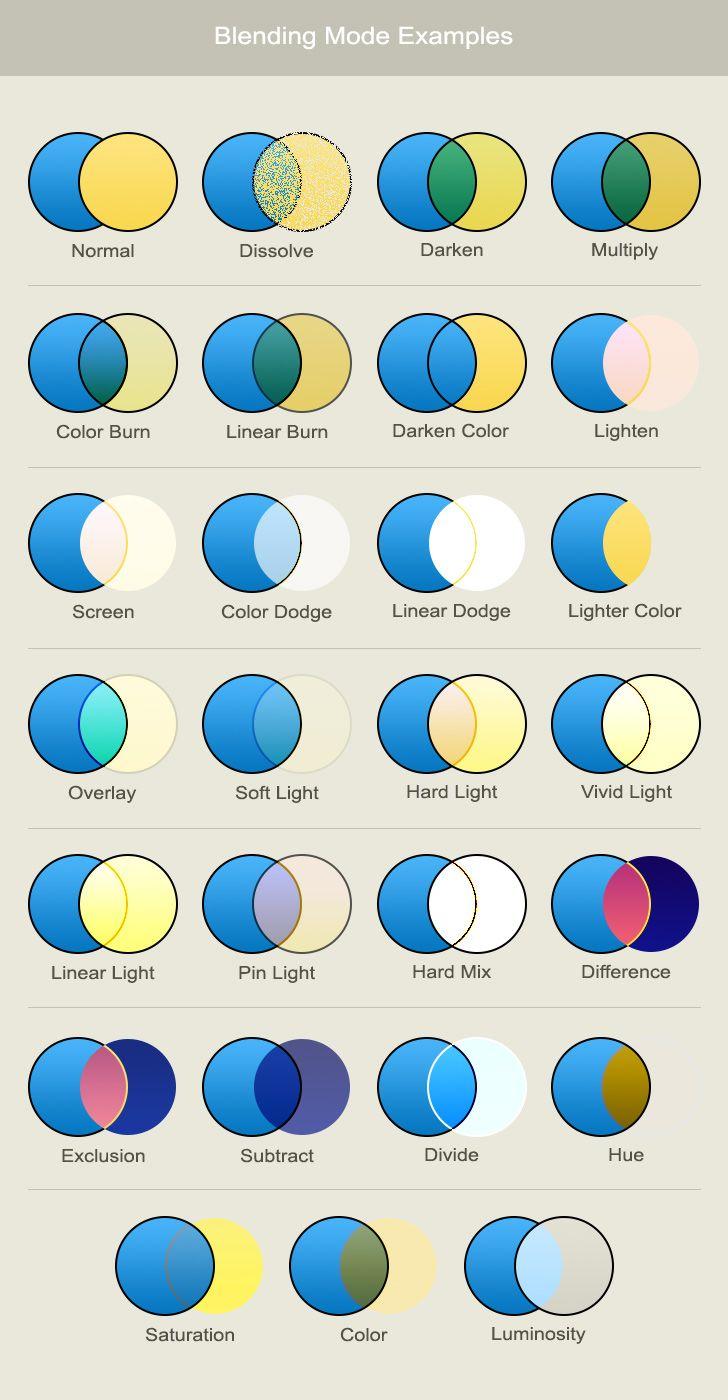 Infographic tutorial illustrator beginner tutorials for photoshop
