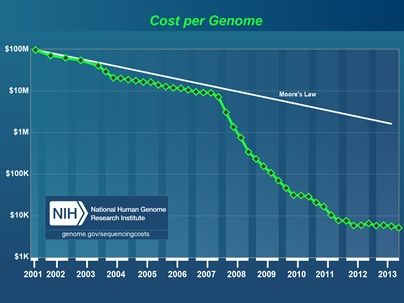 Cost of Analyzing Human Genome Over Time