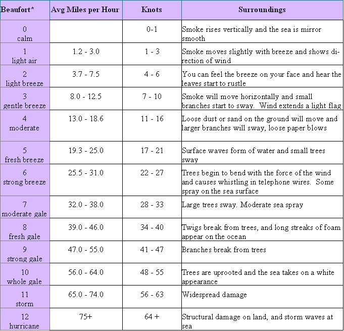 Beaufort Scale Chart to print out. | Weather | Pinterest