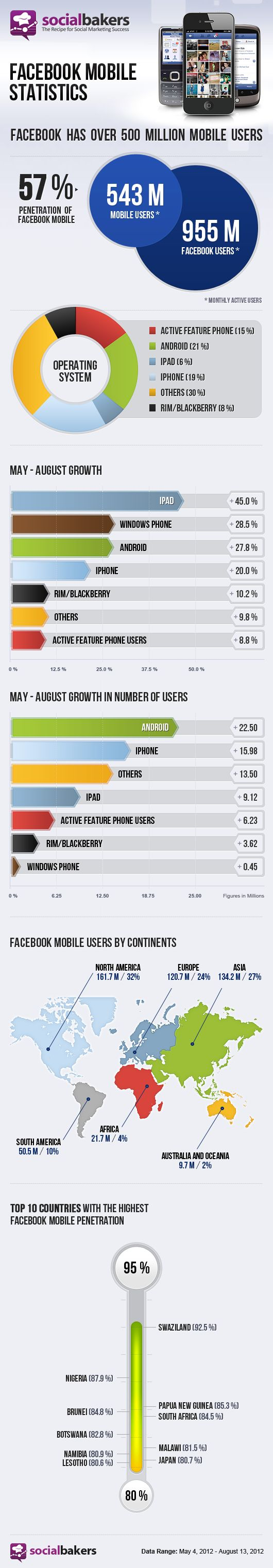 Facebook Mobile Statistics - Socialbakers