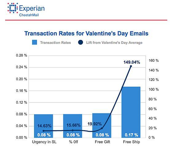 valentine day rates instagram