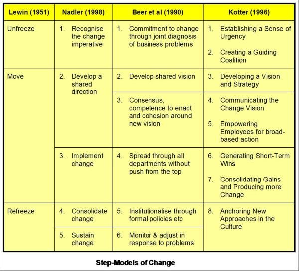 lewins change management model Lewin's change model is a simple and easy-to-understand framework for managing change by recognizing these three distinct stages of change, you can plan to implement the change required you start by creating the motivation to change (unfreeze.