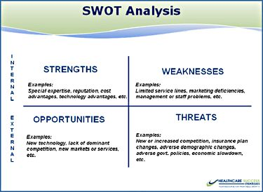 swot analysis for oil field