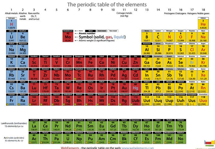 Pack of 20 A4 laminated periodic tables | Buy | Pinterest