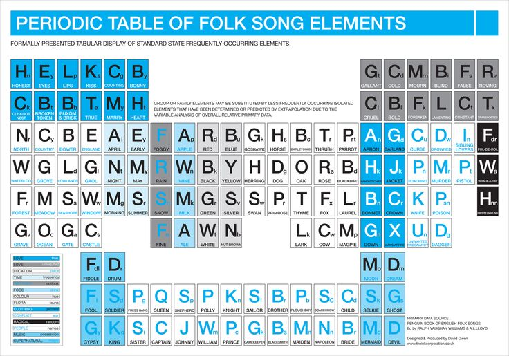 8 periodic table of elements jingle jingle table elements of table elements periodic jingle table artist periodic folk song elements of david urtaz Image collections