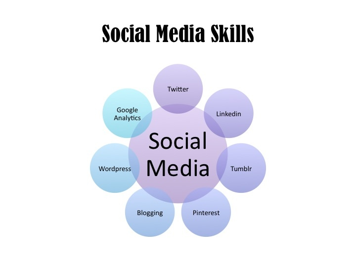social media skills how to get there