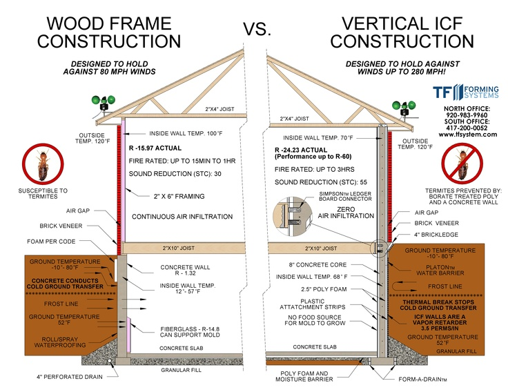 Pin by chris stengrim on icf and sip 39 s construction for Icf residential construction