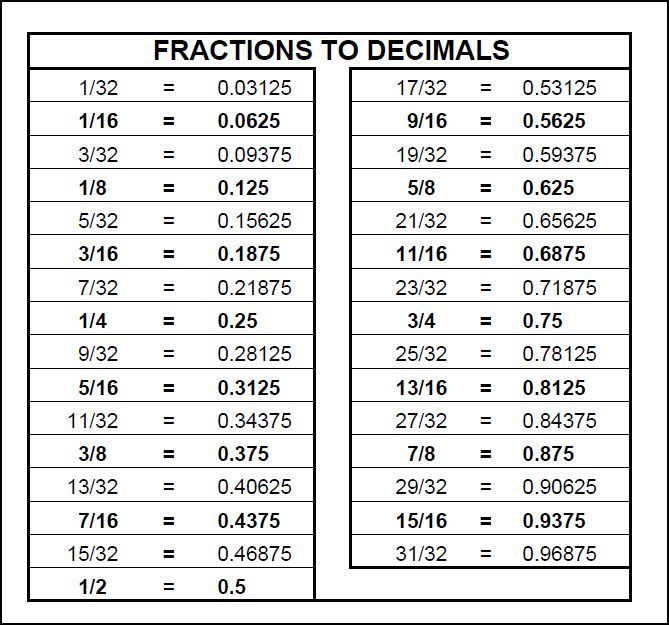 Chart: Fractions to Decimals | Math | Pinterest