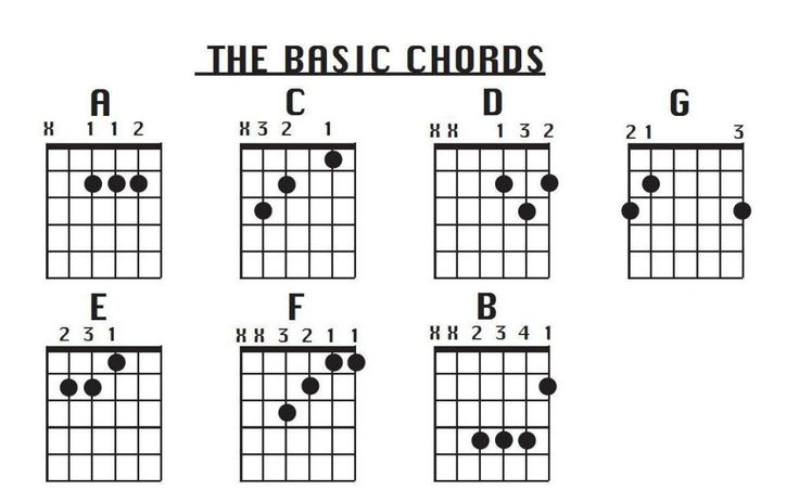 printable guitar chords finger position quotes Quotes