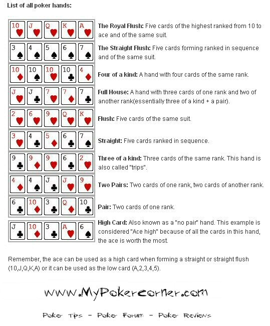 Hands of texas hold em poker ranking