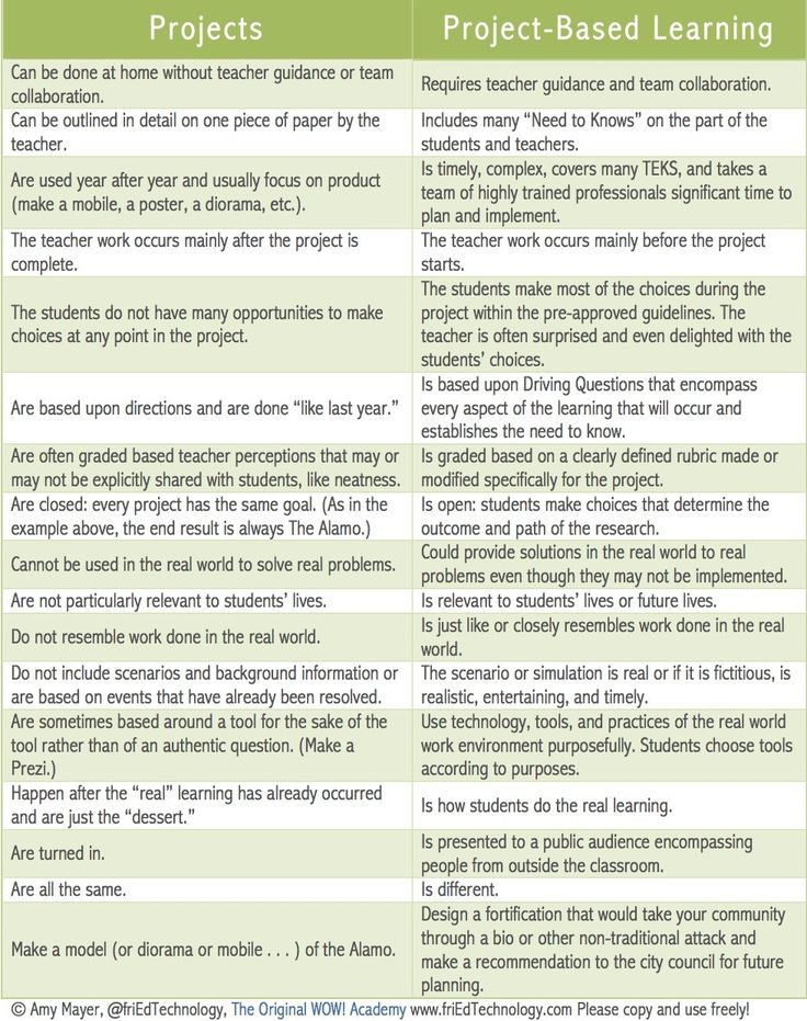 Project Based Learning: Difference between projects and project based learning