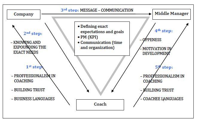 term paper on leadership