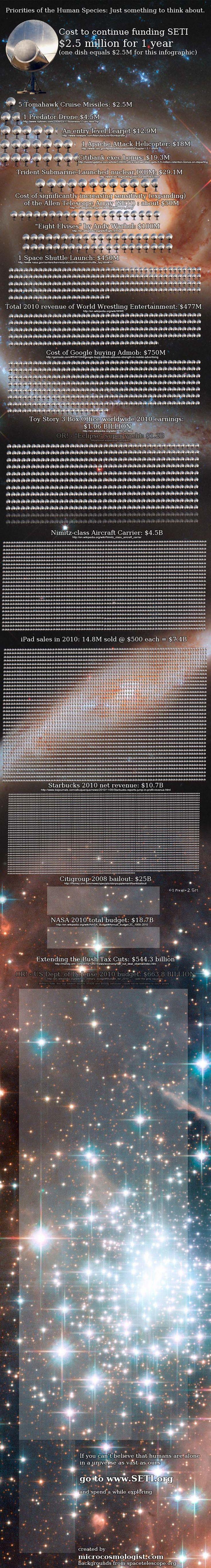 A SETI Infographic