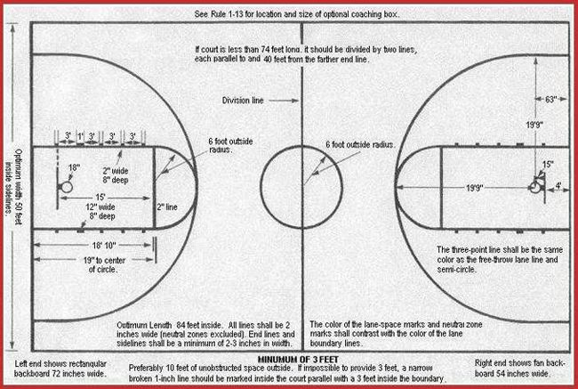 Basketball court dimensions and high school basketball for Basketball court specs