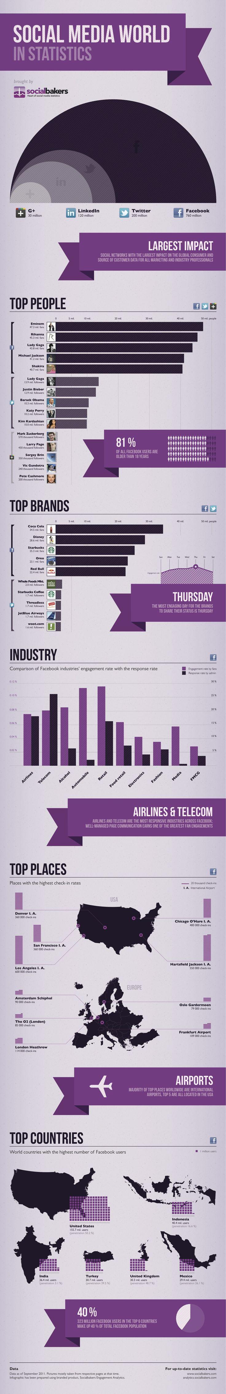 Социальные сети статистика