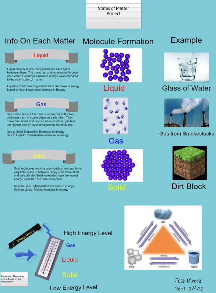 States Of Matter Project | Physical Science | Pinterest