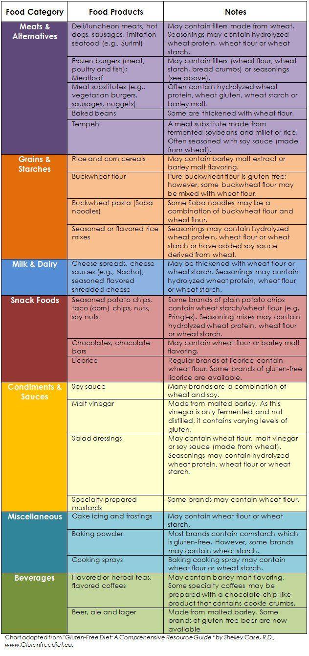 Gluten free diet foods