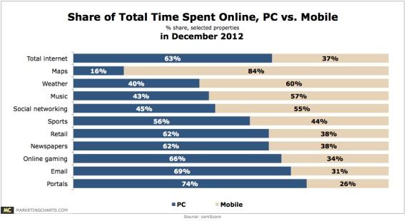 Share of time spent online pc v mobile feb2013