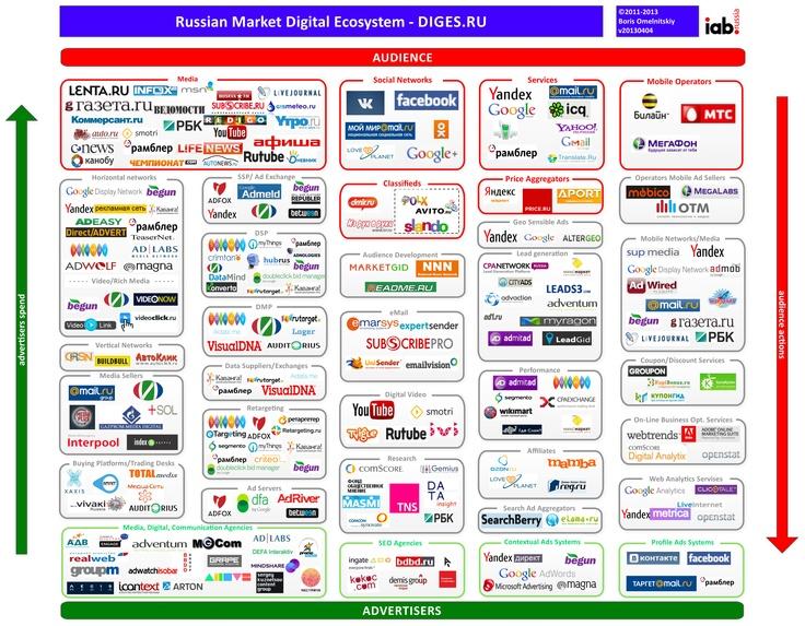 Digital маркетинга образовательных услуг диссертация - 22da