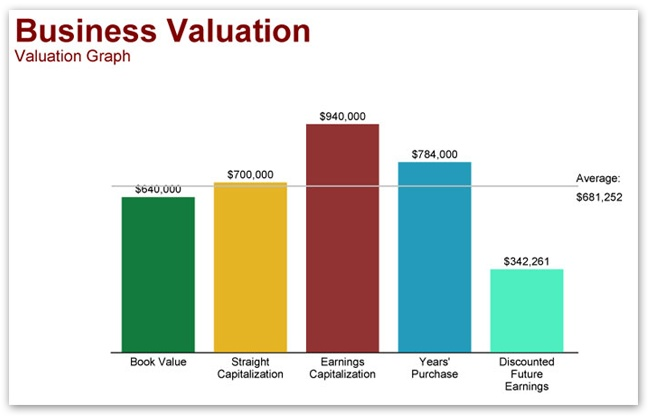 Business Valuation Business Valuation Pinterest