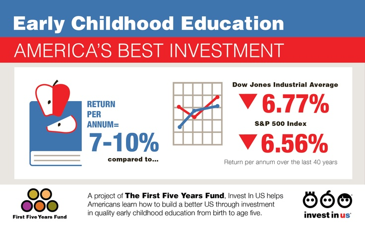 Early Childhood Education top 10 best degrees