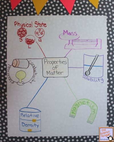 Time to Teach: Properties of Matter Lesson Ideas and Paid Resources