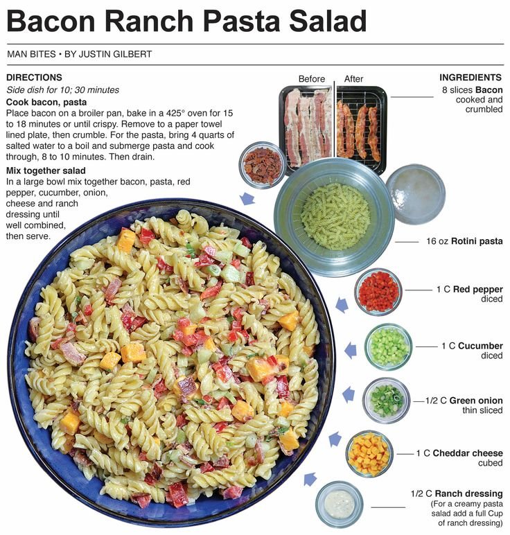 Bacon Ranch Salad, Now In Vegan Form Recipe — Dishmaps