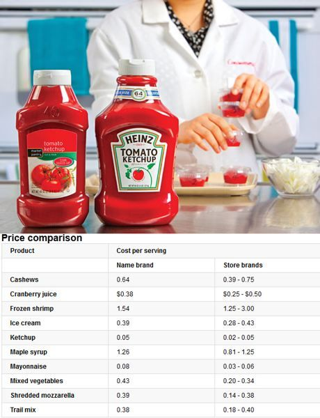 bargain brand vs brand names What food brands are the best consumer reports taste-tests 19 store-brand vs name-brand food products the results might surprise you.
