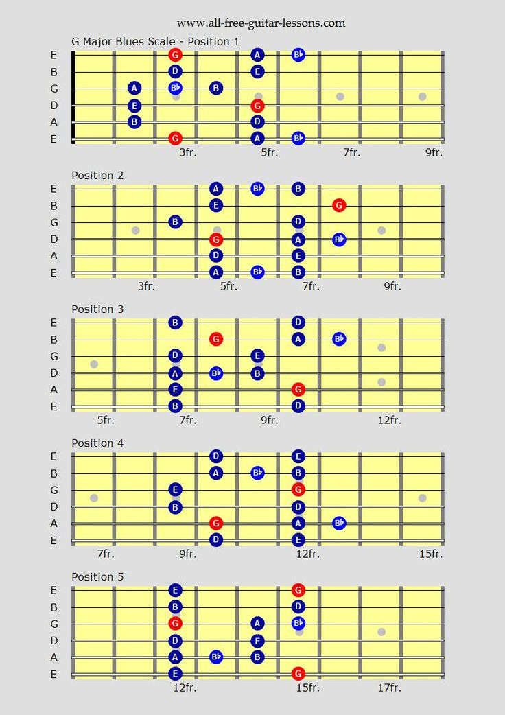 Scales Chords and Progressions  Stover Music