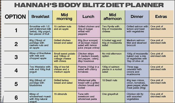 Diet schedules - Low carb foods list weight loss