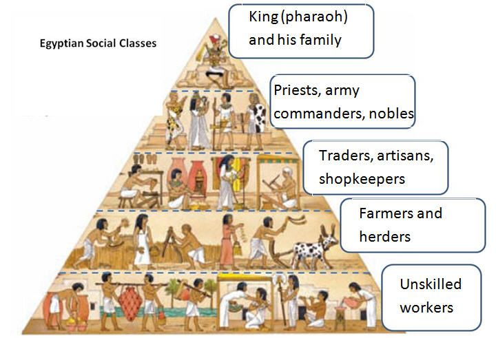 Ancient Egyptian Social Classes