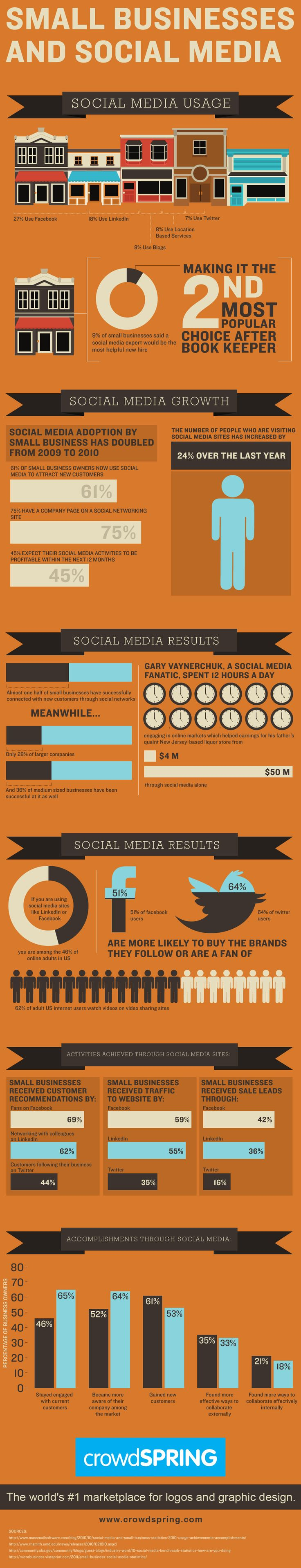 Small Business Use of Social Media is Growing Fast [infographic]