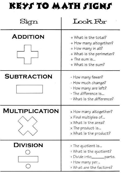 Keys to Math signs