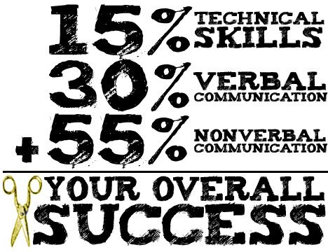 15% Technical Success + 30% Verbal Communication + 55% Nonverbal Communication = Your Overall Success As A Hairdresser