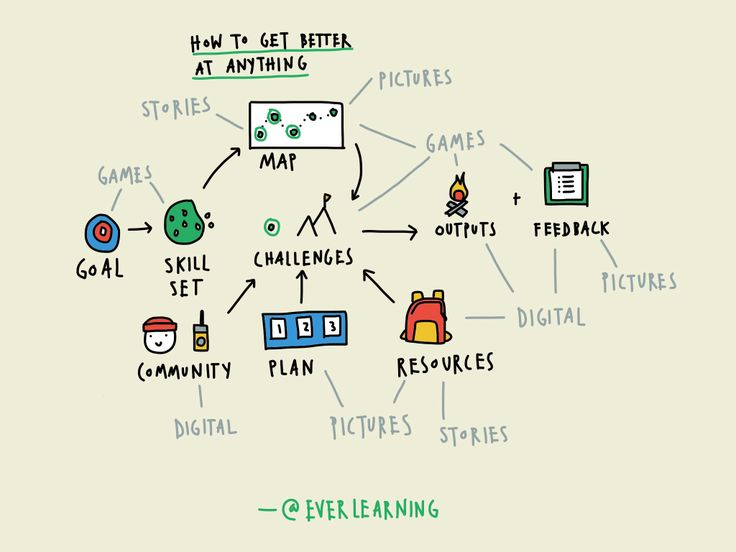 Stories, pictures, games, and digital technology.
