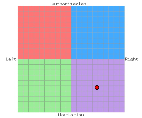 youtube paul political compass green