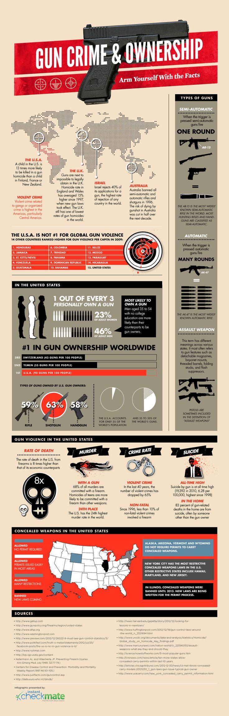 Gun Crime & Ownership