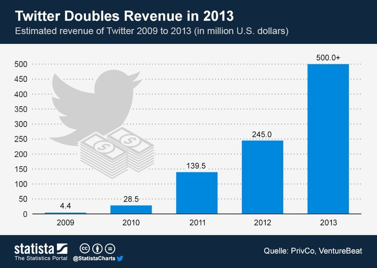Twitter Doubles Revenue in 201