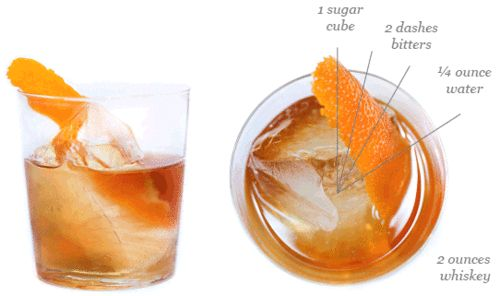 Anatomy of a Cocktail: Old Fashioned | B is for | Pinterest