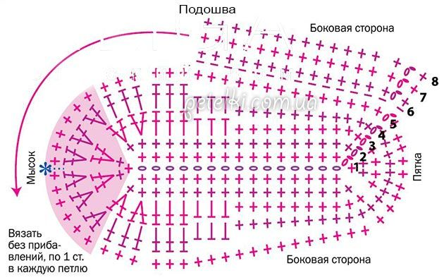 Вязание пинеток крючком с подробным описанием и схемами