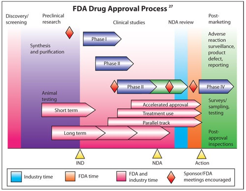 the fda approval process The drug approval process 5 part a the fda and drug regulation 6 all drugs intended for prescription in this country must be approved by the us food & drug.
