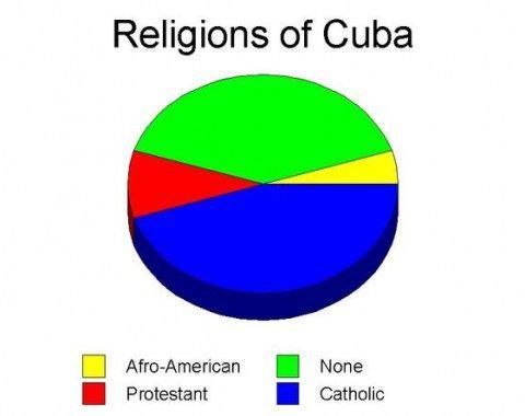 Similiar Cuba Ethnic Groups Percentages Keywords